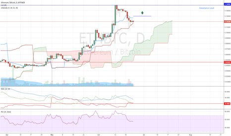 ETHBTC: ETHBTC Long Opportunity