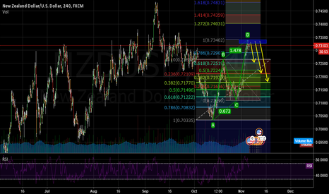 NZDUSD: NZDUSD ABCD POSSIBLE SELL?