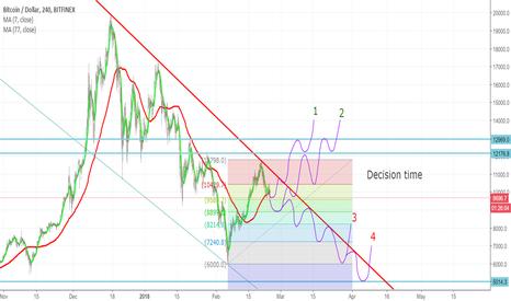 BTCUSD: BTCUSD - Decision Time! What path will it follow?