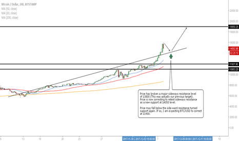 BTCUSD: BTC/USD - The Latest