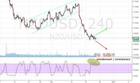 NZDUSD: DESCENDING TRIANGLE NZD/USD H4