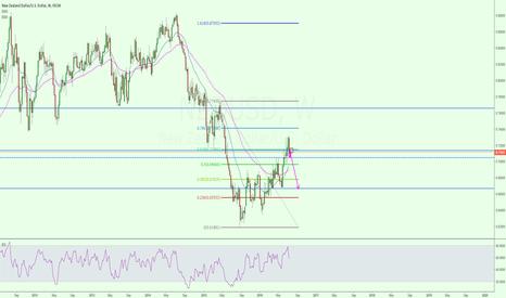 NZDUSD: NZD/USD potential pullback and short