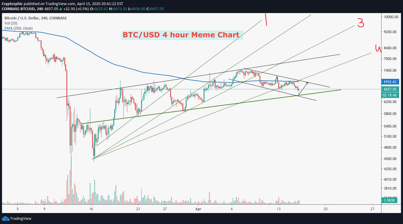 meme btc tradingview értékelések bitcoin aussie system