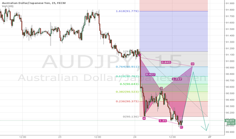 AUDJPY: Potential sell entry at 90.800.