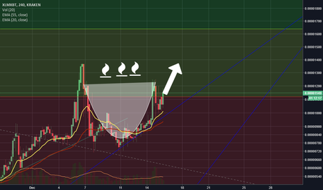 XLMXBT: Xlm btc cup and Handle pattern