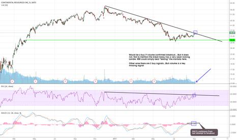 CLR: $CLR Breakout  set up - 3 buy signals but looking weak -