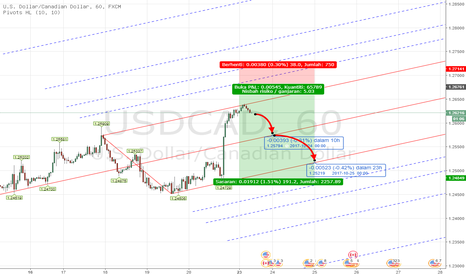 USDCAD: PITCHFORK - Forex USDCAD TF H1 Oct 23rd - 24th INTRADAY , 2017