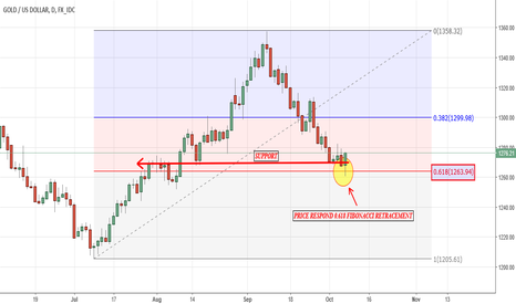 XAUUSD: Golden Ratio