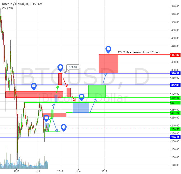 bitcoin ultra longterm projection