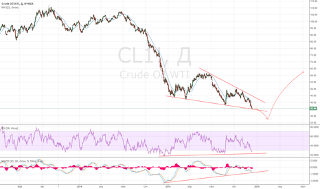 CL1!: Анализ товарного рынка и рынка нефти (межрыночный анализ)
