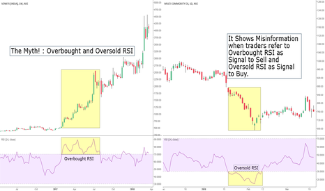 VENKEYS: Overbought and Oversold RSI - The Myth !