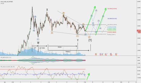 IOTUSD: Analysis of IOTA/USD [CORRECTIVE WAVES]