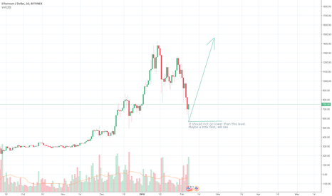 ETHUSD: ETHUSD Expecting breaking new historical highs