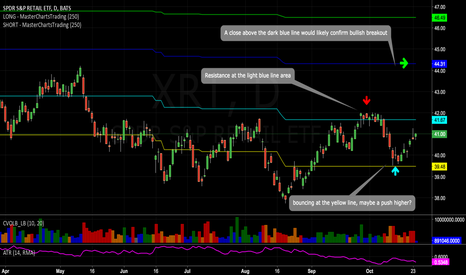 XRT: $XRT is looking promising..