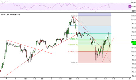ES1!: h&s pattern complete, time for new highs