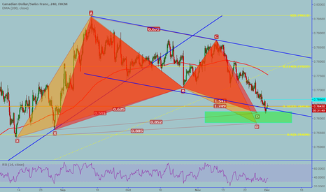 CADCHF: CADCHF: Bullish Bat and Gartley pattern