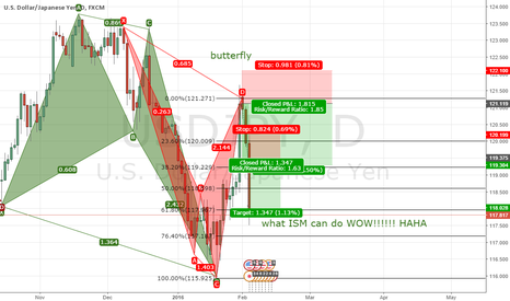 USDJPY: successful butterfly