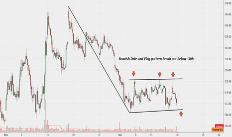 SBIN: SBI :  On hourly chart -Bearish Pole and Flag pattern break out