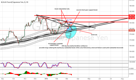 GBPJPY: follow up on gbpjpy Feb 2015 trade
