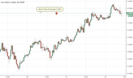 EURUSD: Eur/usd short on top gestione