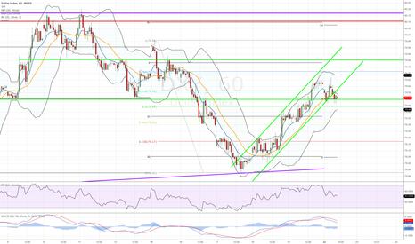 DXY: USD Index analysis