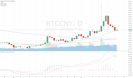 BTCCNY: Bitcoin $BTC major support at 20MA (Daily)