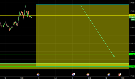 GBPAUD: POTENTIAL SHORT ON GBP/AUD. DOWN TO LOWS OF 1.73500