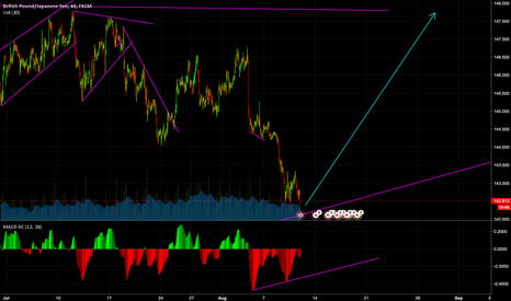 GBPJPY: Divergence and trendline indicating upside