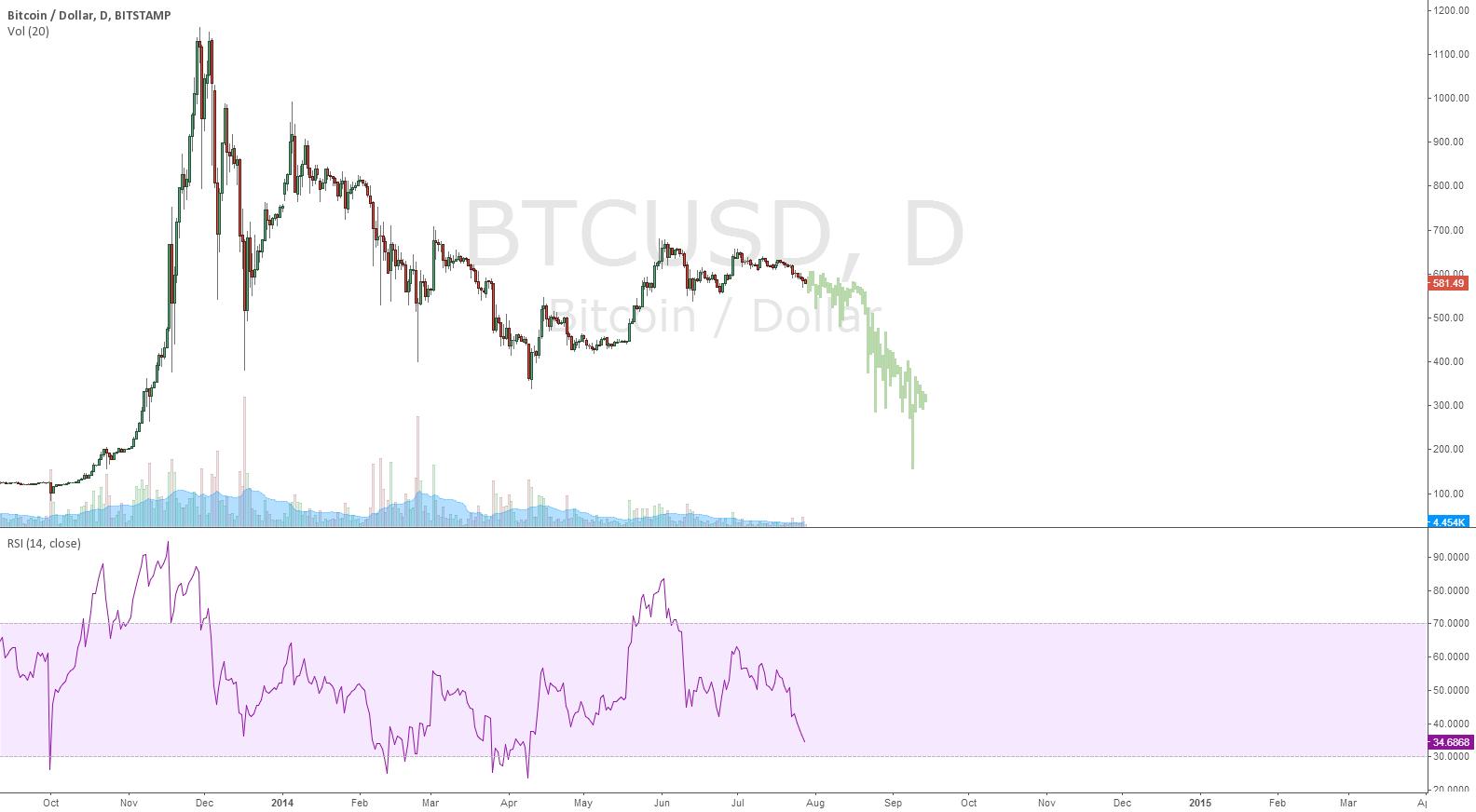 BTC's Destiny