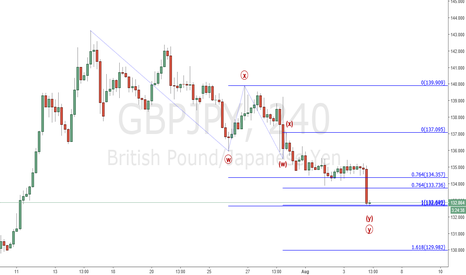 GBPJPY: Gbp/Jpy : End of correction