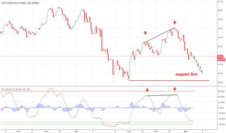 CL1!: Oil down