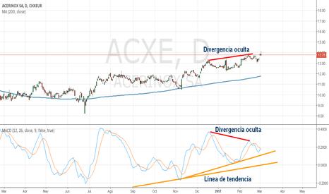 ACXE: ACERINOX Gráfico Diario 4H y 1H