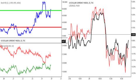 DXY: Etat du marché dim 26.03.17: étude #2:  indice dollar US (DXY)