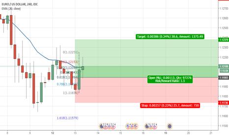 EURUSD: EUR/USD - 4 Hour/Long