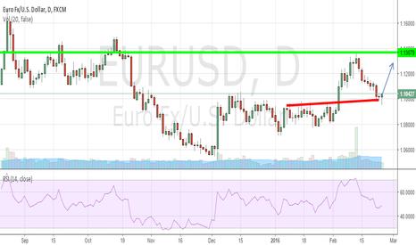 EURUSD: EUR/USD looking bullish