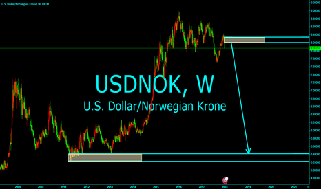 USDNOK: The formation of the trend of the super long line