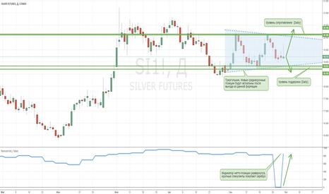 SI1!: Серебро. Рынок остается в треугольнике