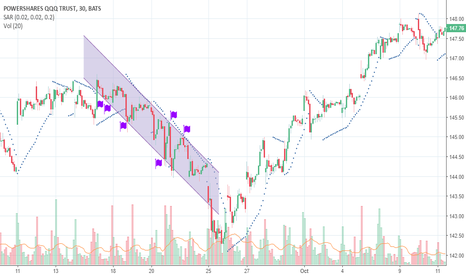 QQQ: Downtrend Channel in ETF's Market