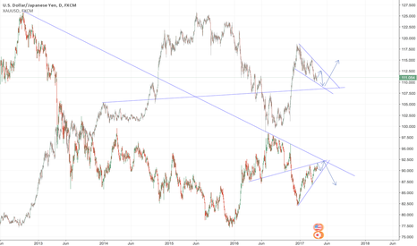 USDJPY: Correlation between USDJPY and XAUUSD