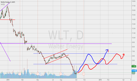 WLT: uptrend