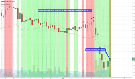JCP: Could this be the bounce after earnings??