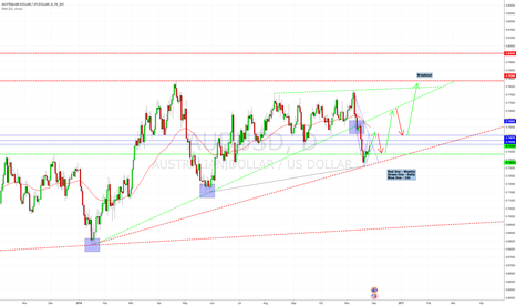 AUDUSD: The bigger picture for the aussie