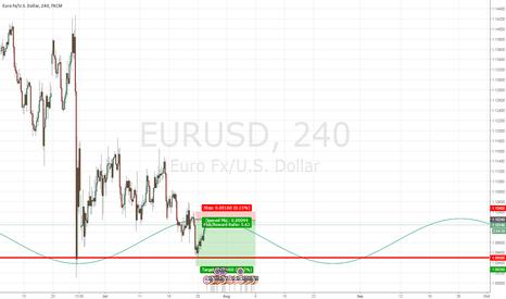 EURUSD: Perfect EURUSD SHORT set-up