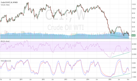CL1!: $Oil #reversal time?