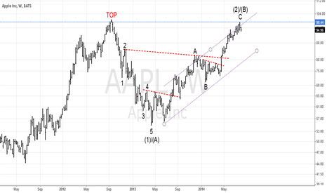 AAPL: $AAPL is forming a huge double top pattern!