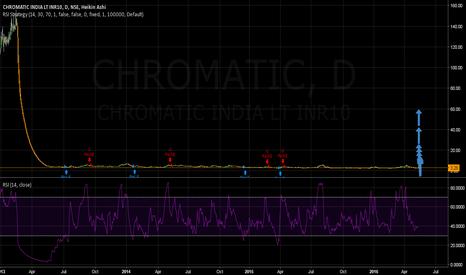 CHROMATIC: Chromatic India- Long Term Trend is Bullish & Likely Multibagger