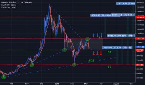 BTCUSD: Bitcoin prossimi punti di ingresso nel mercato