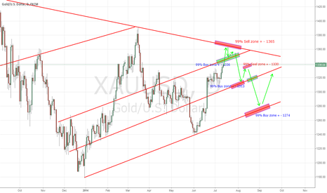 XAUUSD: Technical Analysis for trader