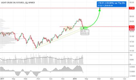 CL1!: Цена на нефть приближается к своему важному уровню поддержки