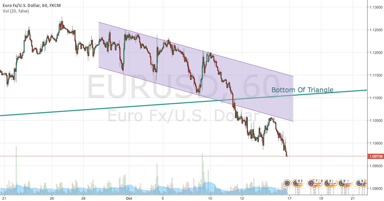 EURUSD Retest